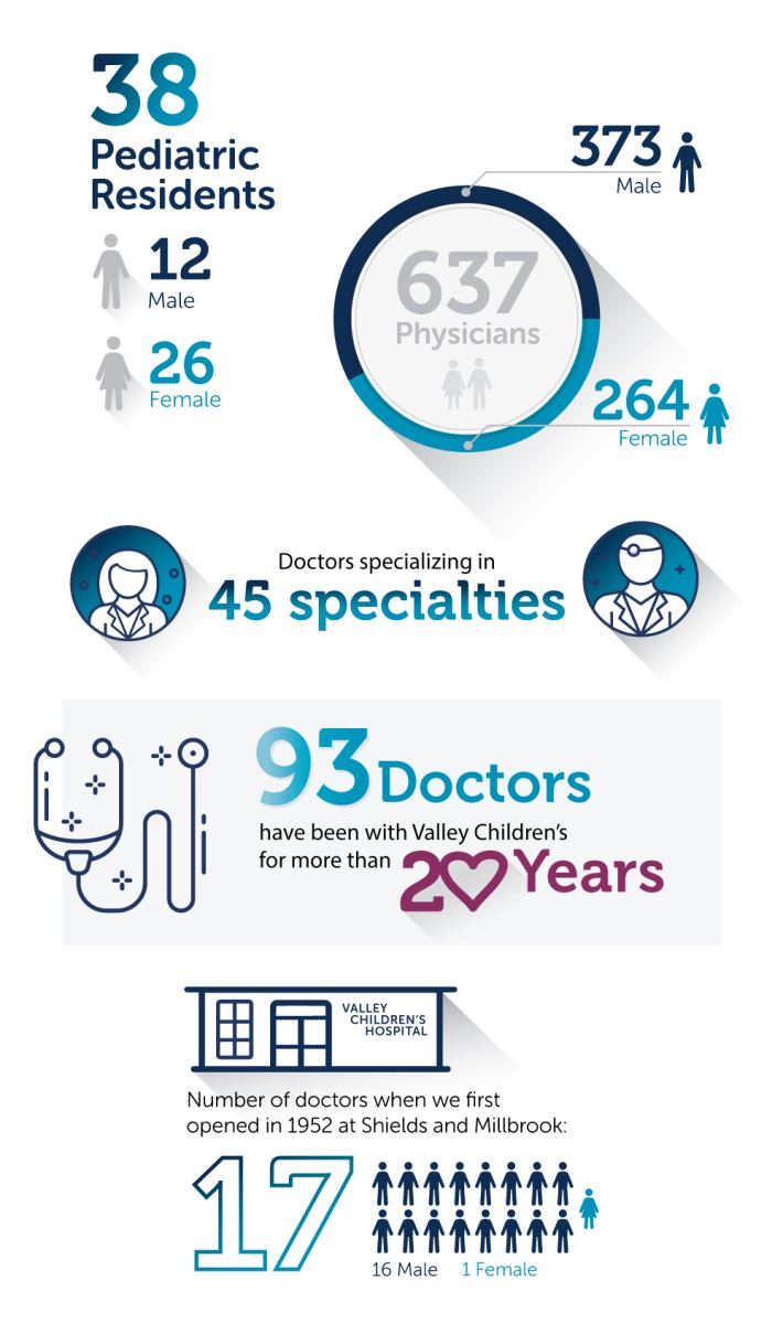 Stats about Valley Children's doctors