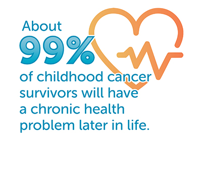 99% of childhood cancer survivors will have health problems later in life graphic