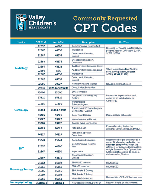 Commonly Requested CPT Codes