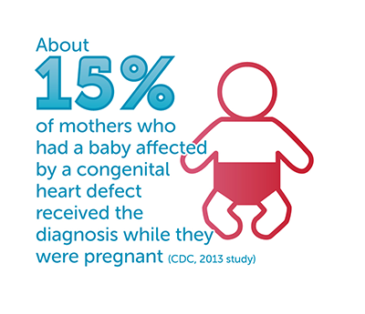 About 15% of mothers whose babies are affected by a CHD received the diagnosis while pregnant