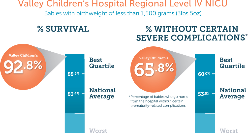 Valley Children's Level IV NICU Outcomes
