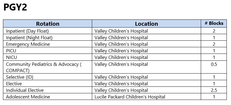 Valley Children's Pediatric Residency Program PGY2 Rotation Schedule