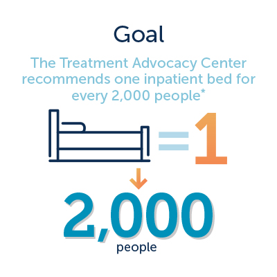 Behavioral health goal graphic of 1 inpatient bed for every 2,000 people
