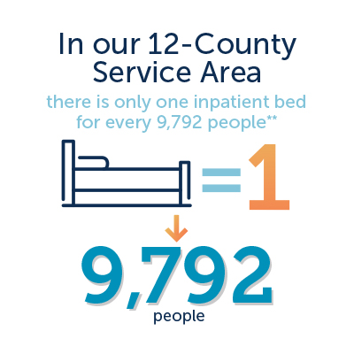 Behavioral health graphic - in our 12-county service area, there is only 1 inpatient bed for every 9,792 people
