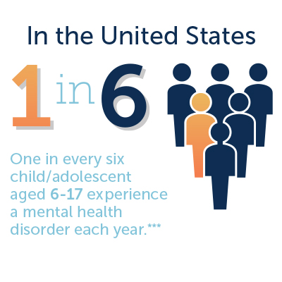 Behavioral health graphic - 1 in every 6 people aged 6-17 experience a mental health disorder each year
