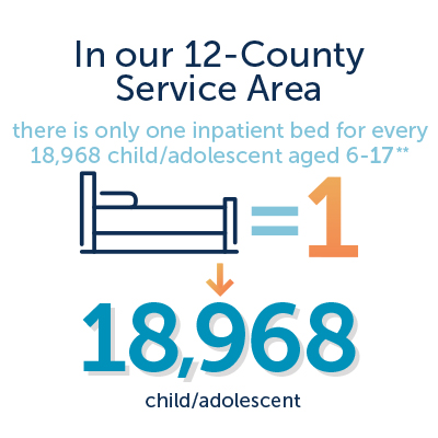 Behavioral health graphic - in our 12-county service area, there is only 1 inpatient bed for every 18,968 children aged 6-17